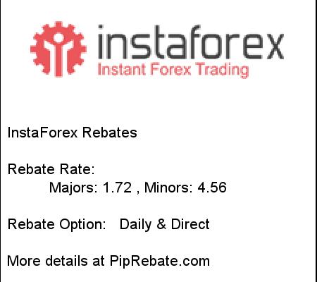 instaforex-rebates